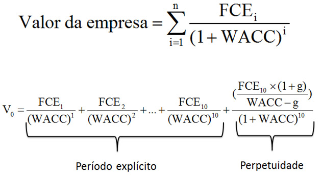 Como calcular o valuation?